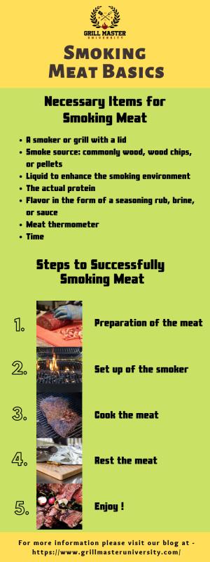 Smoking Meat Basics